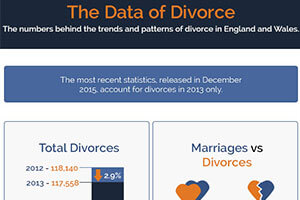 The Data of Divorce – Latest Divorce Statistics for England & Wales