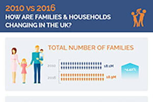 News: 2010 vs 2016 – How families and households are changing in the UK?