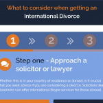 Infographic: What to consider when getting an international divorce