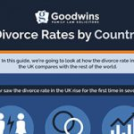 News: Divorce Rates By Country (Infographic)
