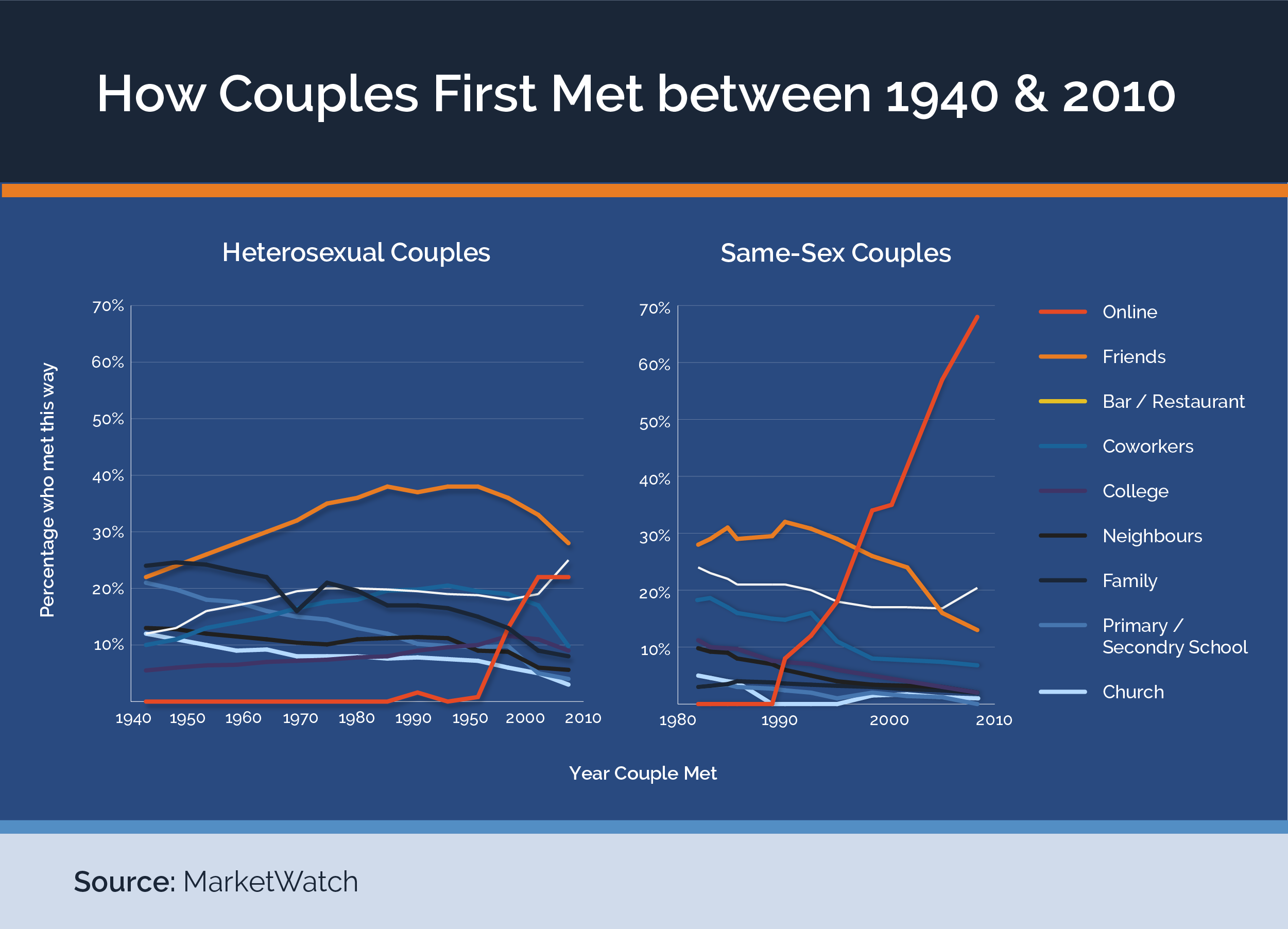 graph to show how couples met over time
